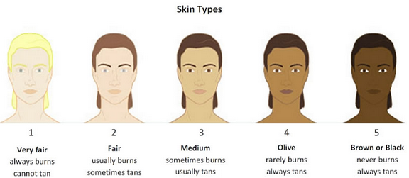 Coast Clinic Darker Skin Types